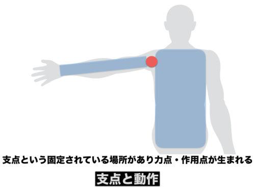 支点力点作用点の図